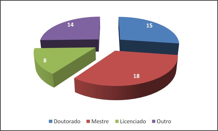 Número de membros por habilitações académicas